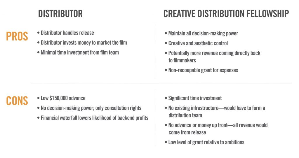 Should You Turn Down a Distribution Deal and Do It Yourself? — Distribution Options