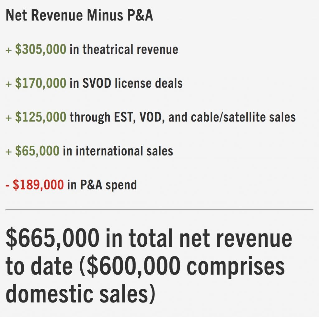 Should You Turn Down a Distribution Deal and Do It Yourself? — Columbus Revenue