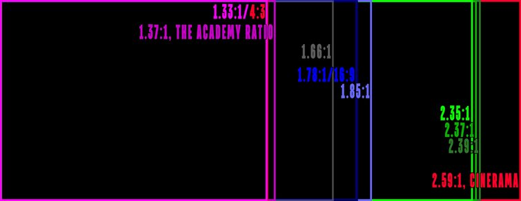 Choosing Aspect Ratio: A Guide to Everything You Need to Know - Aspect Ratio