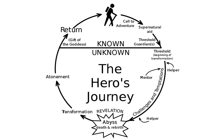 A Map of The Hero's Journey