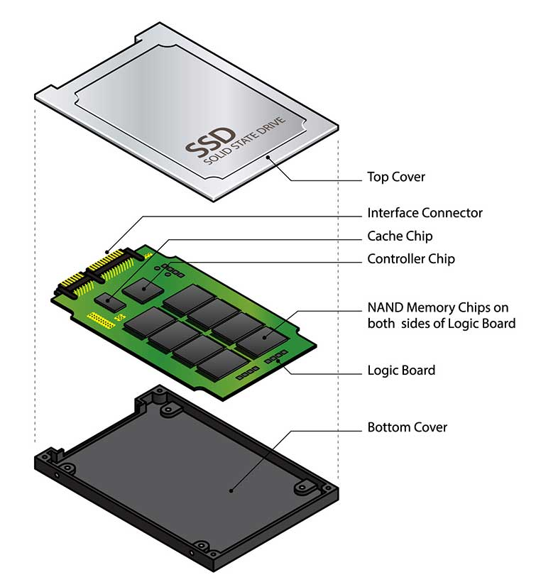 A Shortage in NAND Flash Memory Could Raise SSD Prices — Breakdown of a Solid State Drive