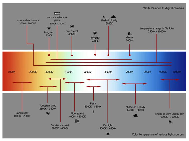 Tungsten Chart