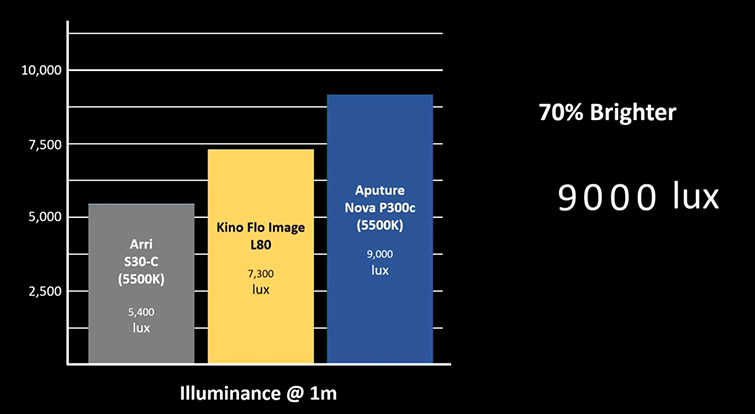 Aputure Announces Two New Light Fixtures: The 600d and NOVA 300C — Illuminance Compared to Other Lights