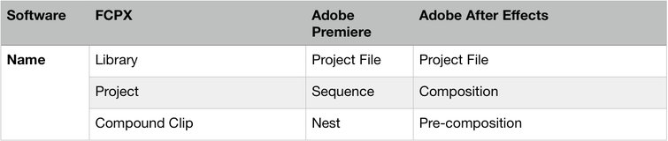 Adobe After Effects: Terminology Table