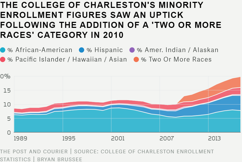 College Of Charleston Resumes Affirmative Action After 2 Year Hiatus