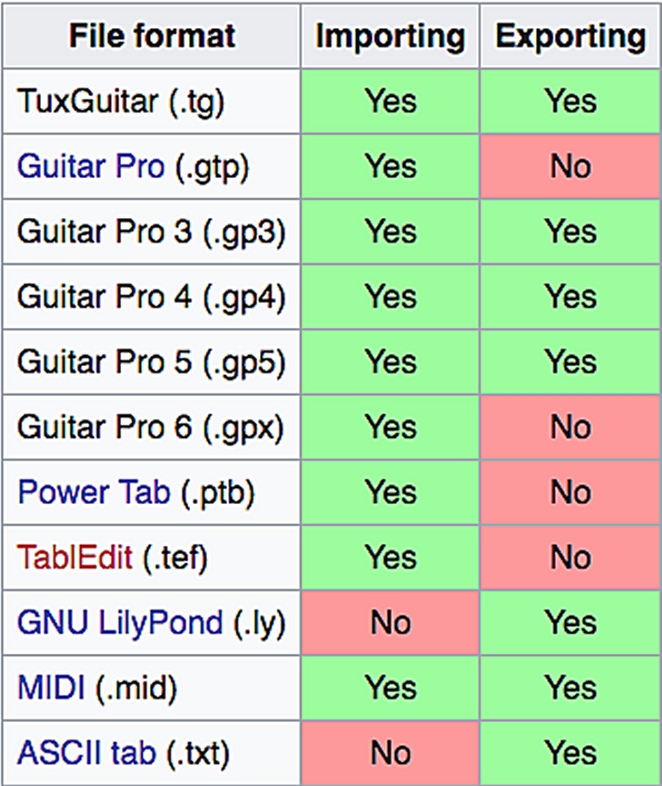 Guitar Warrior Composing & Editing Software For Windows 7, 8