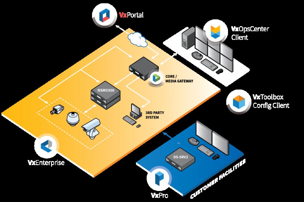pelco video management options