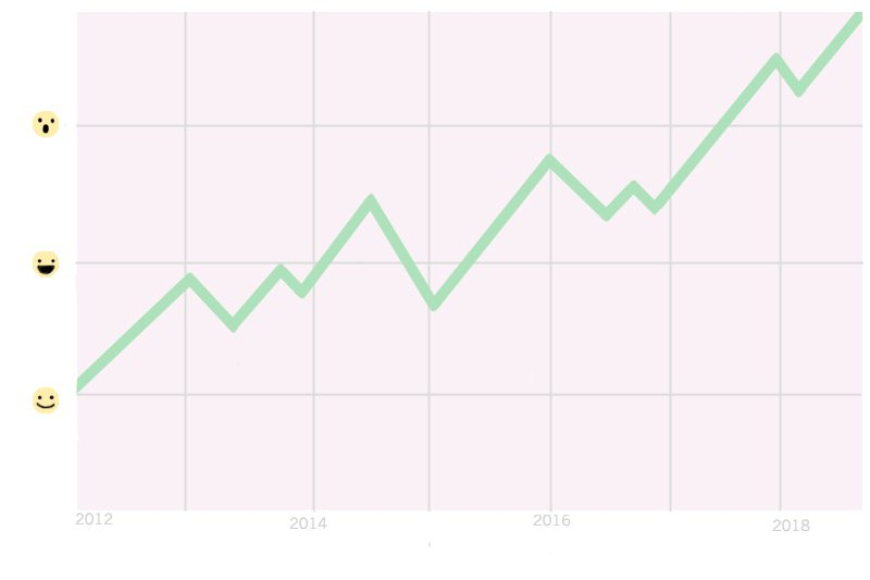 Graph Showing Upward Trend From 2012 to 2019 With Happy Faces