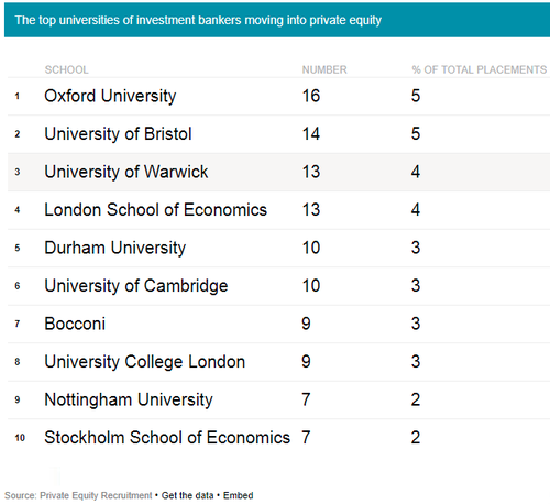 Best university banking finance investments forexisbiz