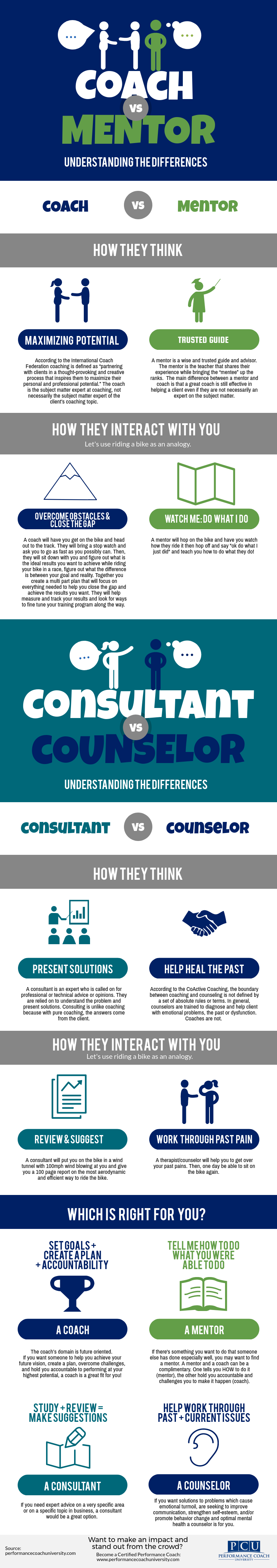 What's the difference? Coach vs Mentor, Consultant vs