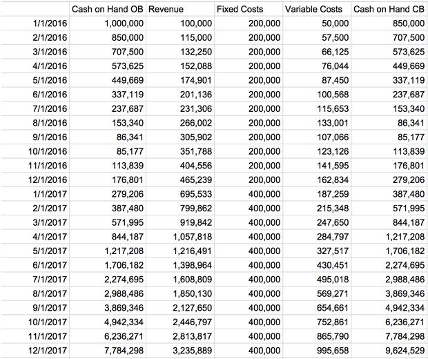 cash flow modelling in sql
