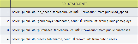 Exact Row Counts for All Tables in MySQL and Postgres