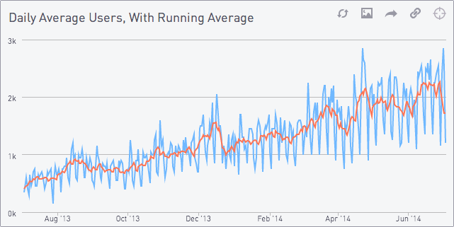 Daily Active Users With Running Average
