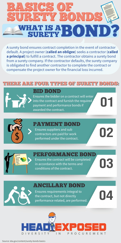 license bonds