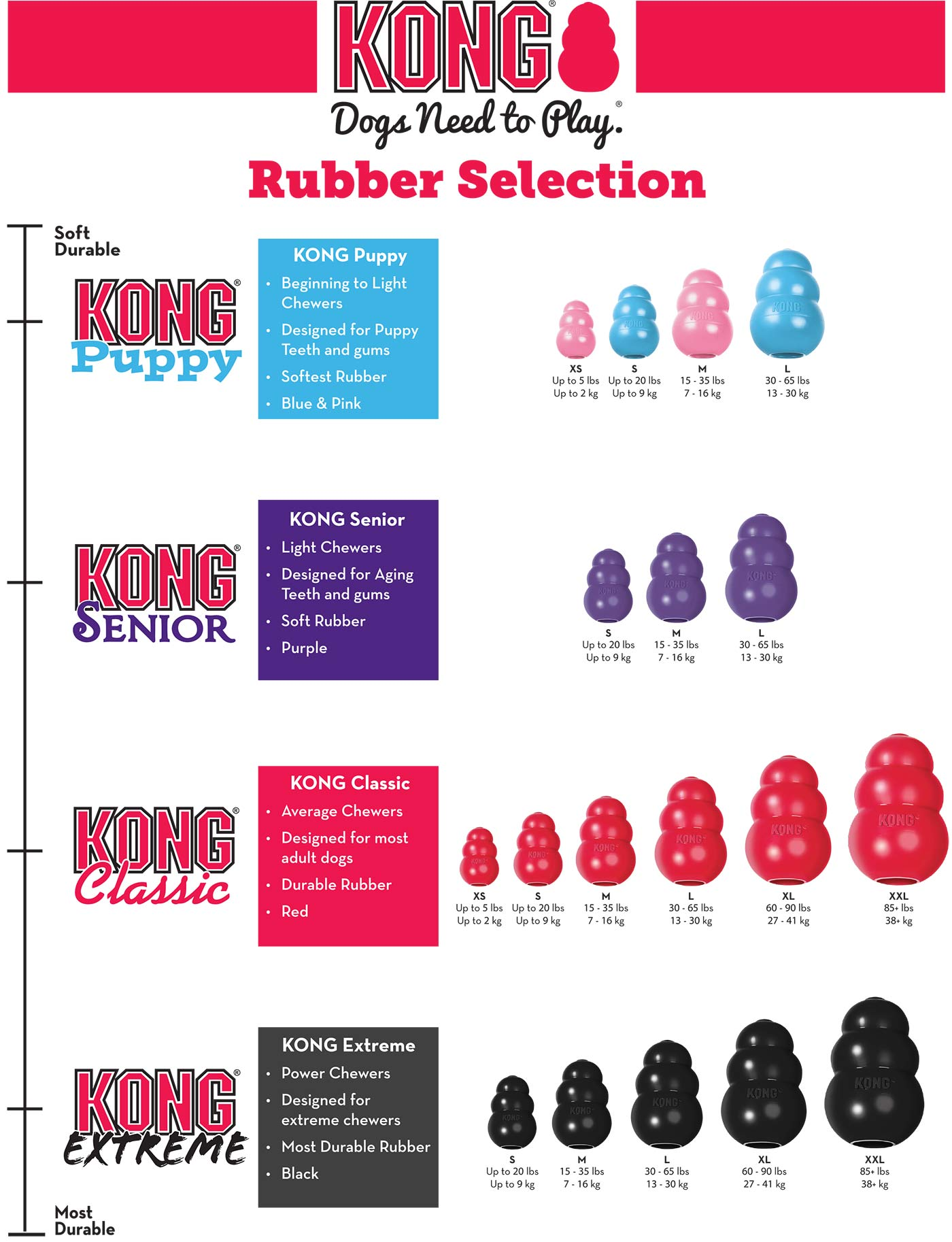 KONG rubber selection