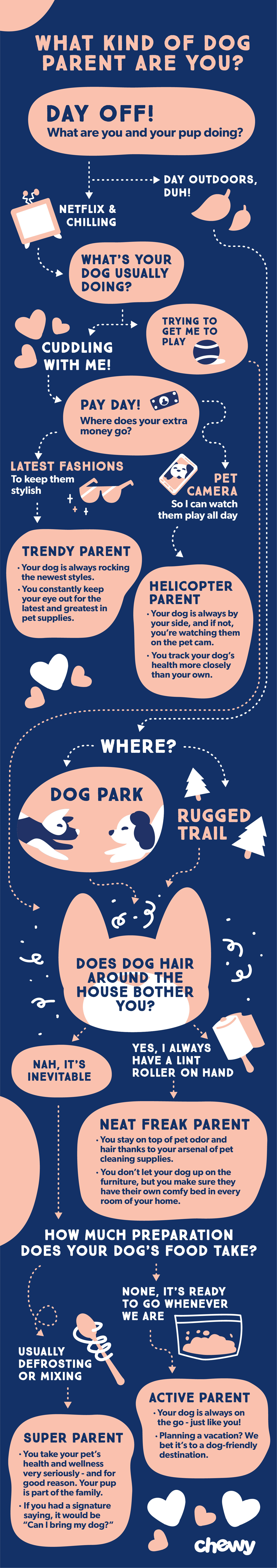 What kind of dog parent are you quiz