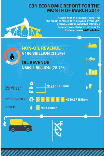 business plan oil and gas business Ibm global business services executive report ibm institute for business value chemicals and petroleum industry oil and gas 2030 meeting the growing demands for energy in the coming decades.