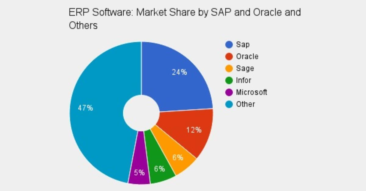sap product diagram read more about oracle vs sap comparison in magazine  oracle vs sap comparison