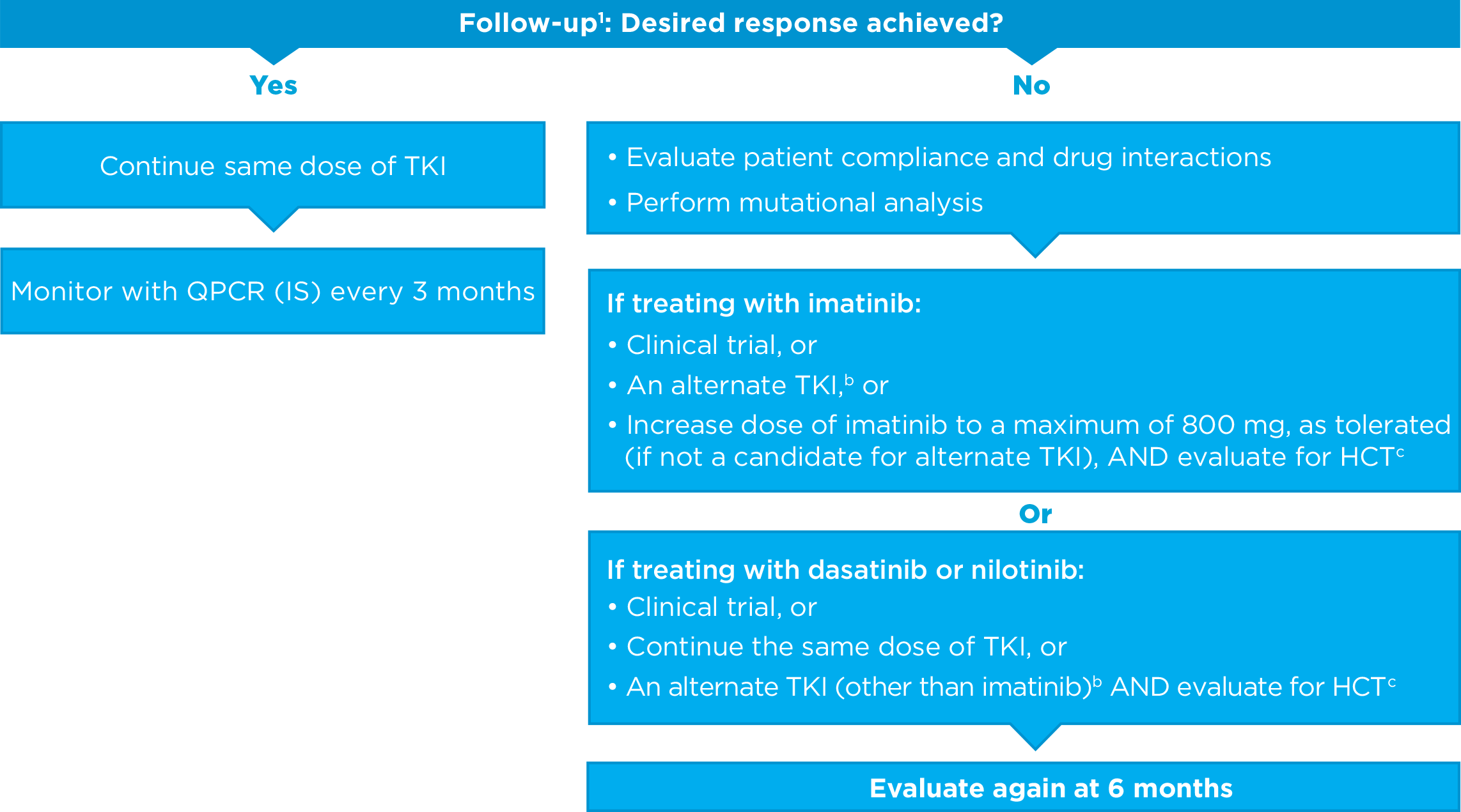 Guidelines | BOSULIF® (bosutinib) Tablets | Safety Info