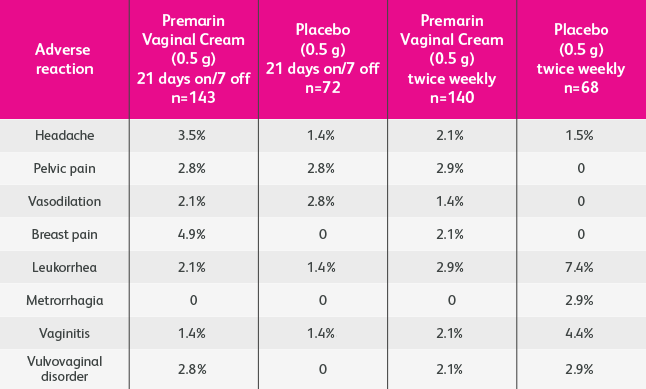 Premarin Conjugated Estrogens Vaginal Cream Safety -9129