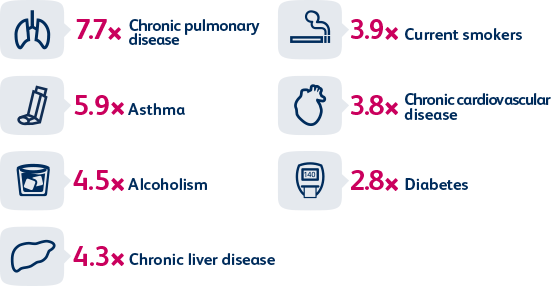 Compared to healthy adults aged 65 and older, the risk of pneumococcal  pneumonia increases with the presence of certain chronic conditions.3*