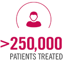 250,000 advanced renal cell carcinoma patients treated from 2006-2015