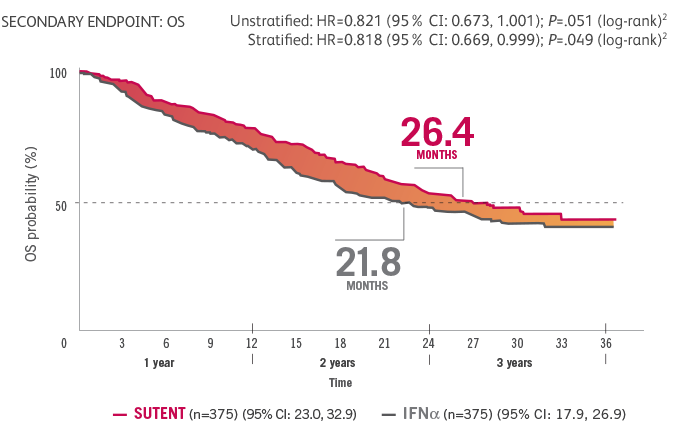 Advanced RCC study overall survival results graph