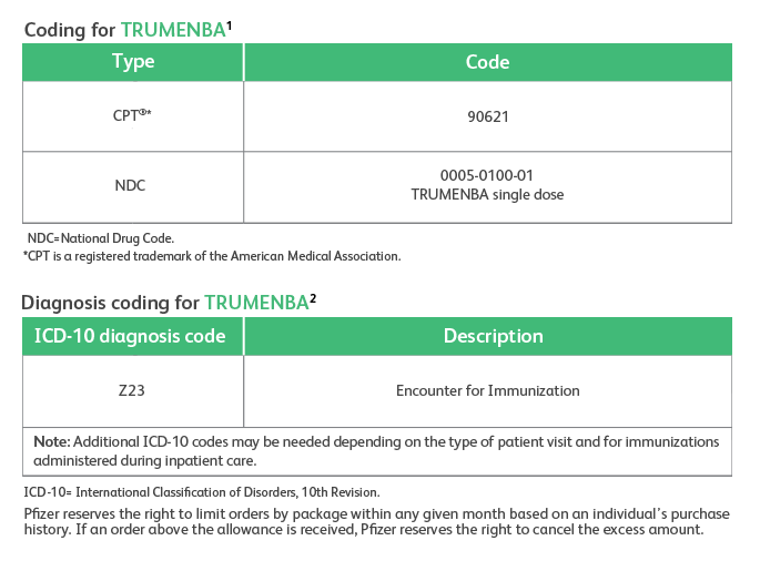 Coding and diagnosis chart for Trumenba® (Meningococcal Group B Vaccine)