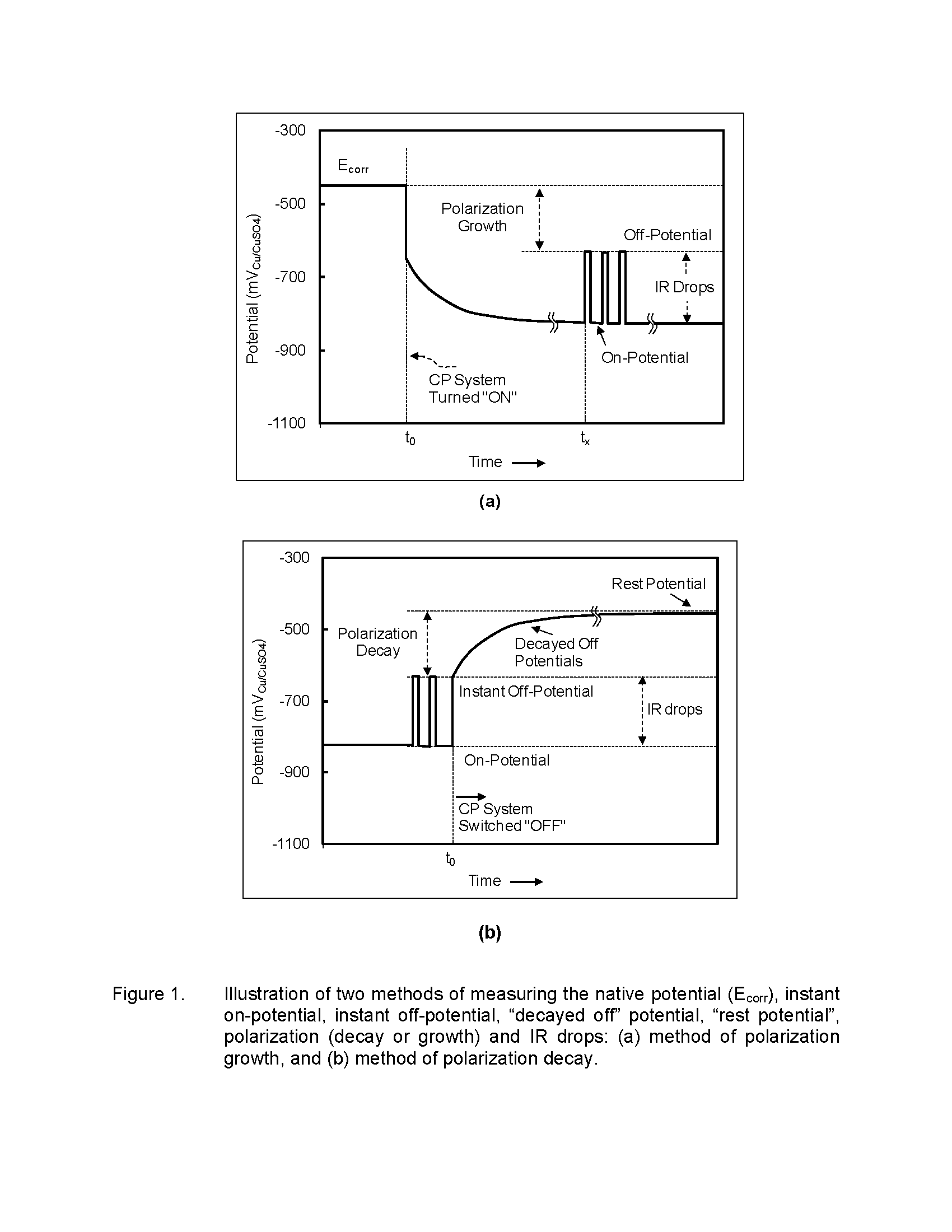 Steel pipe native potentials in soils affect cp criteria nvjuhfo Choice Image
