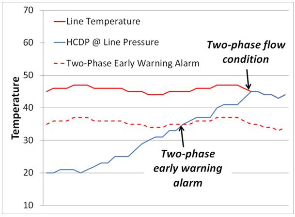 Natural Gas Critical Pressure And Temperature