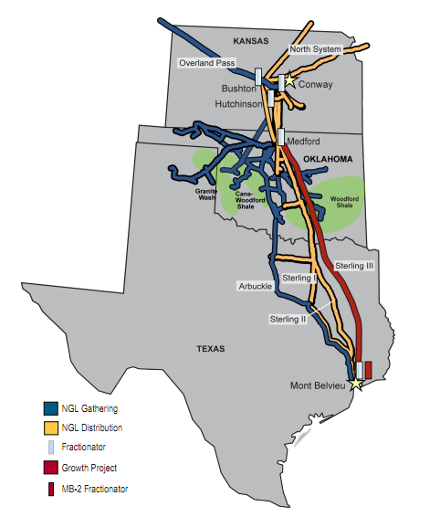 Natural Gas Infrastructure Investment