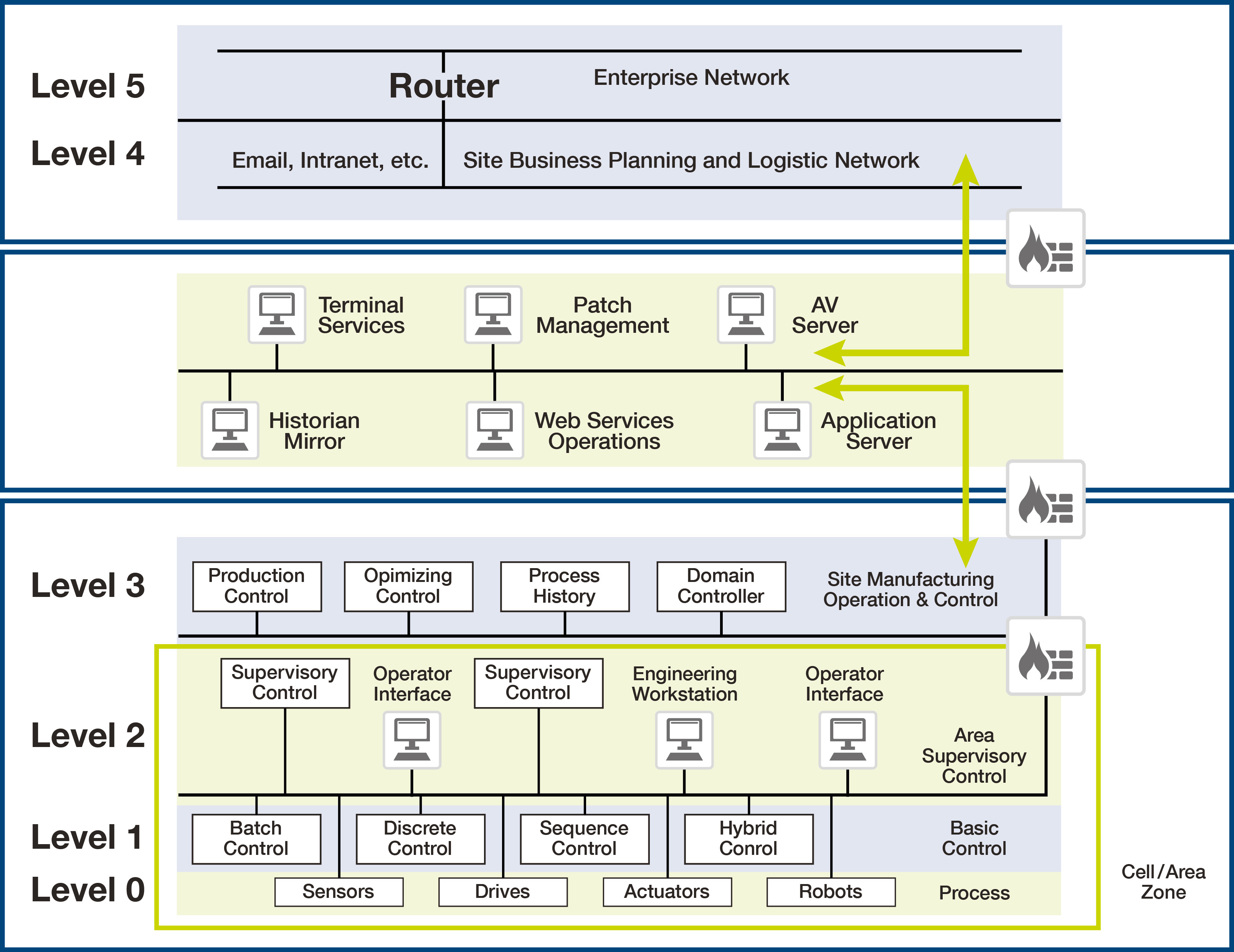 How Network Segmentation Improves Operational Security For Pipelines