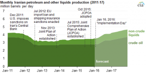 Source: U.S. Energy Information Administration, Short-Term Energy Outlook, January 2016