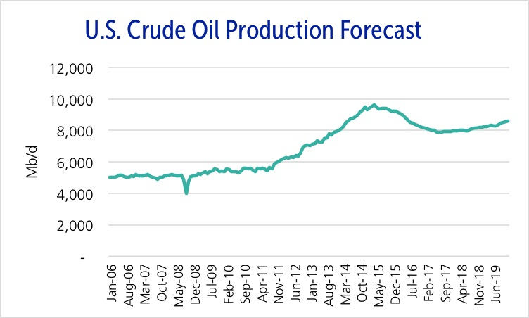 U.S. crude oil production is expected to fall to 8.1 MMbpd by year end 2016.