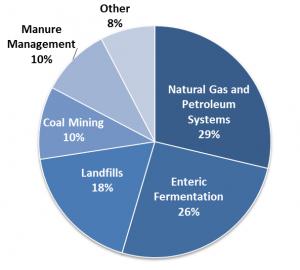 methane_epa emissions