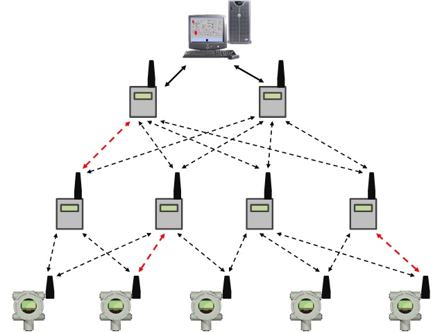 A mesh network is self-healing. In case of a communication failure, as exemplified by red paths, communication picks up on an alternate path.