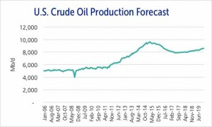 U.S. crude oil production is expected to decline to 8.1 MMbpd by year end 2016.