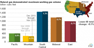 Source: U.S. Energy Information Administration, Monthly Natural Gas Underground Storage Report