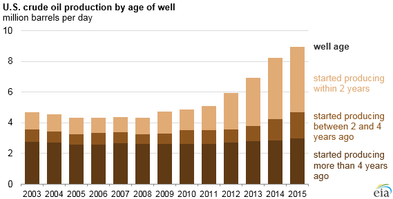 Source: U.S. Energy Information Administration, based on DrillingInfo and EIA-914 survey Note: Well age reflects the difference between the calendar year and the year the well started producing