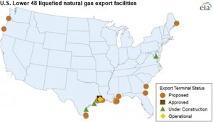 Source: U.S Energy Information Administration, based on Federal Energy Regulatory Commission