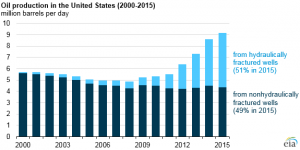 Source: U.S. Energy Information Administration, IHS Global Insight, and DrillingInfo