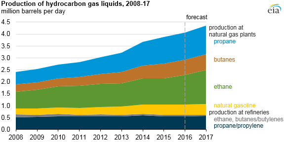 Source: U.S. Energy Information Administration, Short-Term Energy Outlook, March 2016 Note: Butanes include both normal butane and isobutane.