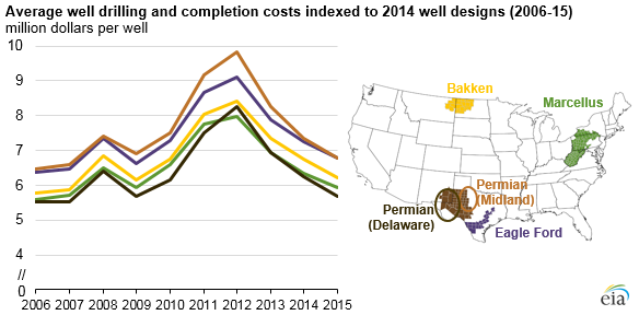 Source: U.S. Energy Information Administration, Trends in U.S. Oil and Natural Gas Upstream Costs