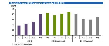 OPECrpoart1sssssssssssss