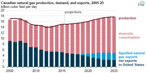 Source: U.S. Energy Information Administration, based on Canada's National Energy Board, Canada's Energy Future 2016: Energy Supply and Demand Projections to 2040