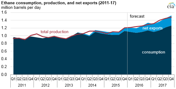 Source: U.S. Energy Information Administration, Short-Term Energy Outlook, March 2016 Note: Total production includes both natural gas plant production and refinery and blender net production. Differences between total consumption plus exports and total production are attributable to stock changes.