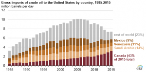 Source: U.S. Energy Information Administration, Petroleum Supply Monthly