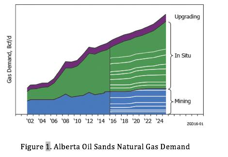 Figure 1. Alberta Oil Sands Natural Gas Demand