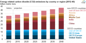 Source: U.S. Energy Information Administration, International Energy Outlook 2016 Note: OECD is the Organization for Economic Cooperation and Development.