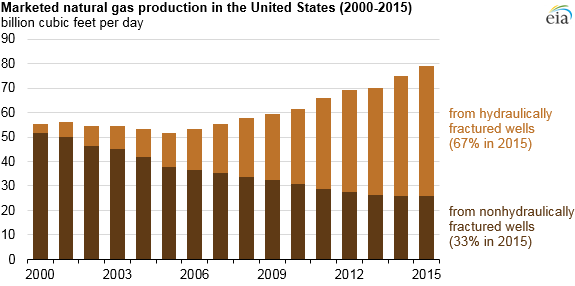 Source: U.S. Energy Information Administration, based on IHS Global Insight and DrillingInfo Inc.